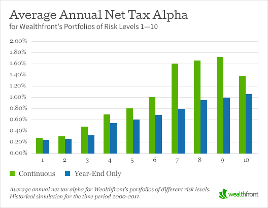 Average Annual Net Tax Alpha for Wealthfront's Portfolios of Risk Levels 1—10