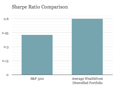 sharpe-ratioComparison-small