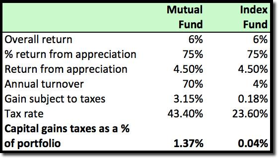 Revised Minimize Taxes Chart