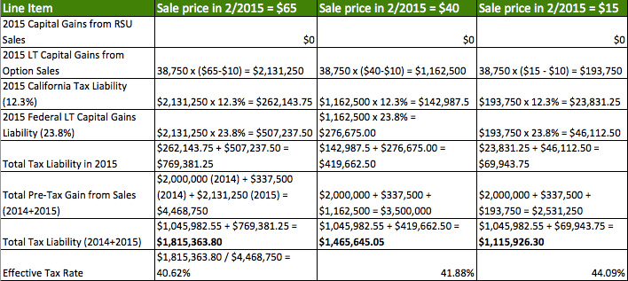 Sold stock options taxes