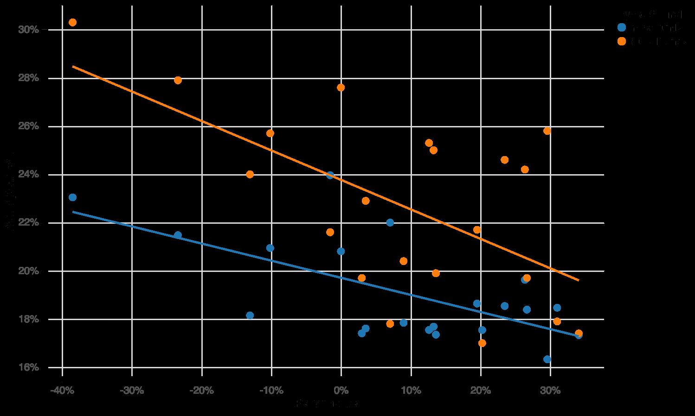 wealthfront performance