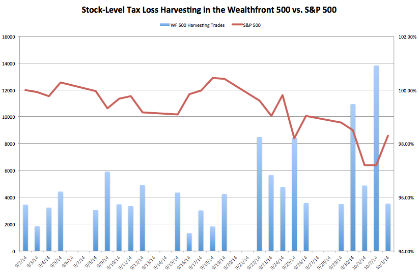 Wealthfront 500 Trades vs. S&P 500