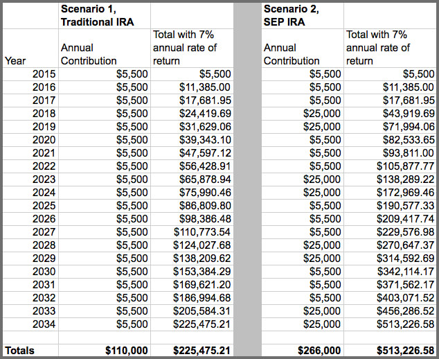 Printables Ira Information Worksheet when should you consider a sep ira wealthfront knowledge center vs tradira 20yr v3 wborder