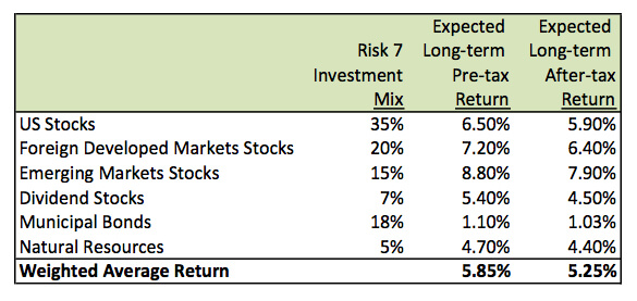 What Long-Term Return Should I Expect? - Wealthfront Knowledge Center