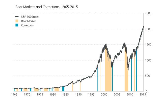 bear-markets-figure