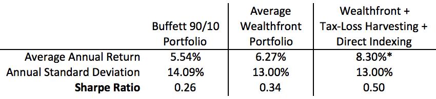 Buffett_WF_Table1_v2