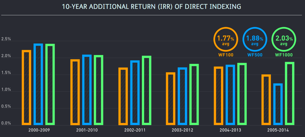 Wealthfront_Tax-Optimized_Direct_Indexing