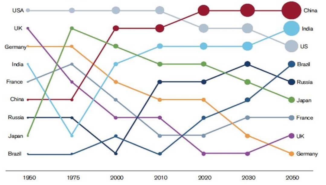 Figure 3, Developed and emerging market GDPs, 1950-2050