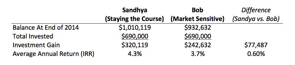 Sandhya_Bob_Table_final