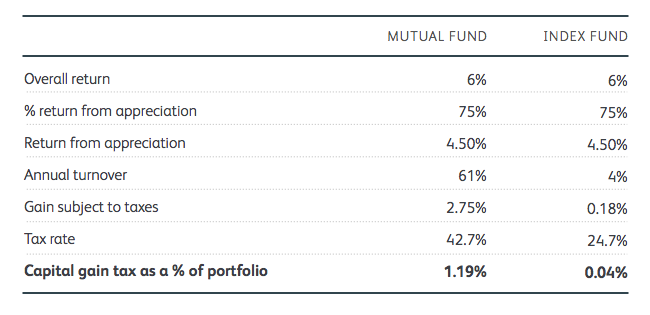Best Fund and Fund Managers