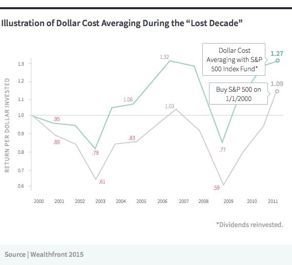 lost_decade_graph