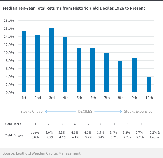 how to find rate of return for a stock