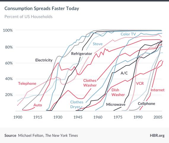consumption_chart