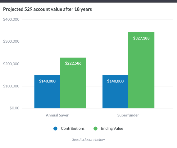 529 Plans The Benefits Of Superfunding Wealthfront