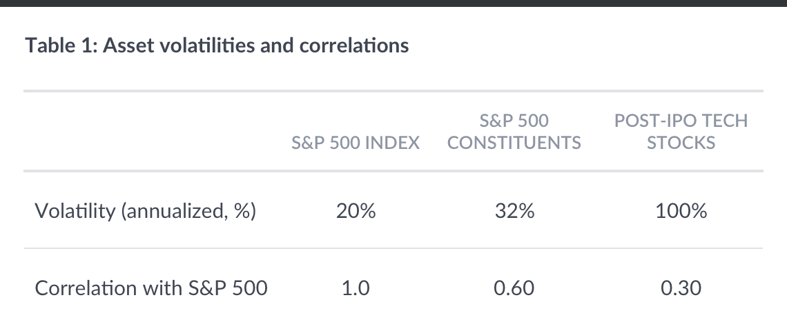 asset_volatilities_correlations