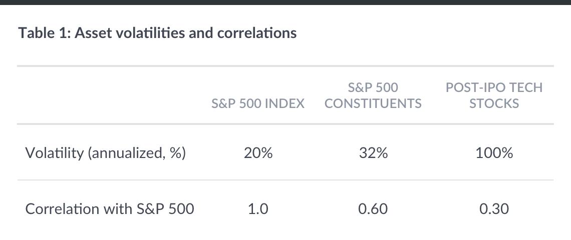 asset_volatilities_correlations