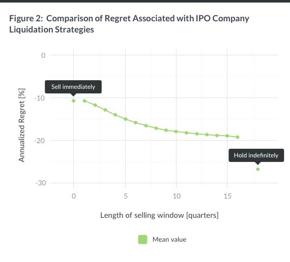figure-2-ipo-company