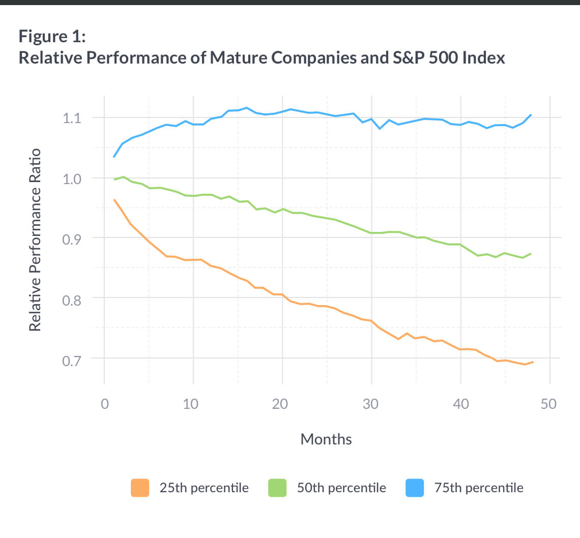 mature_companies_vs_sp500