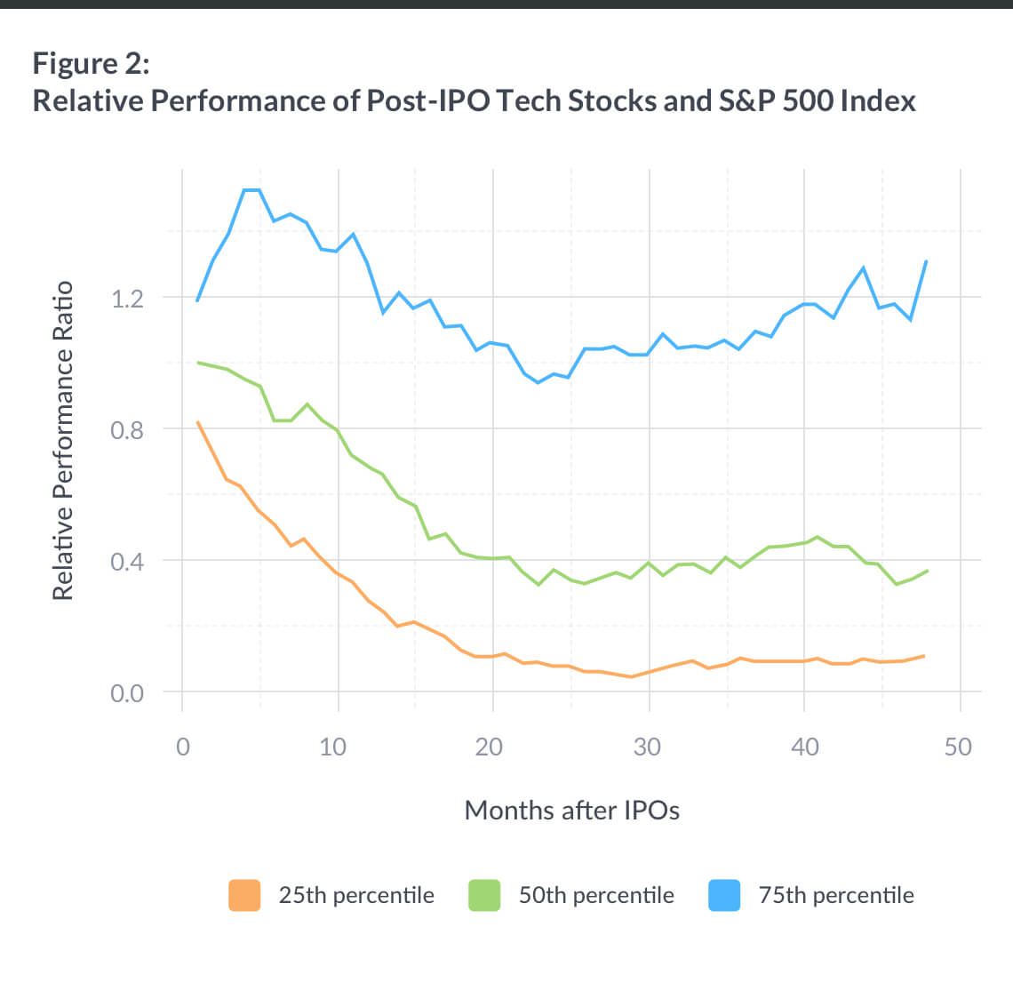 post_ipo_tech_stocks_vs_sp500