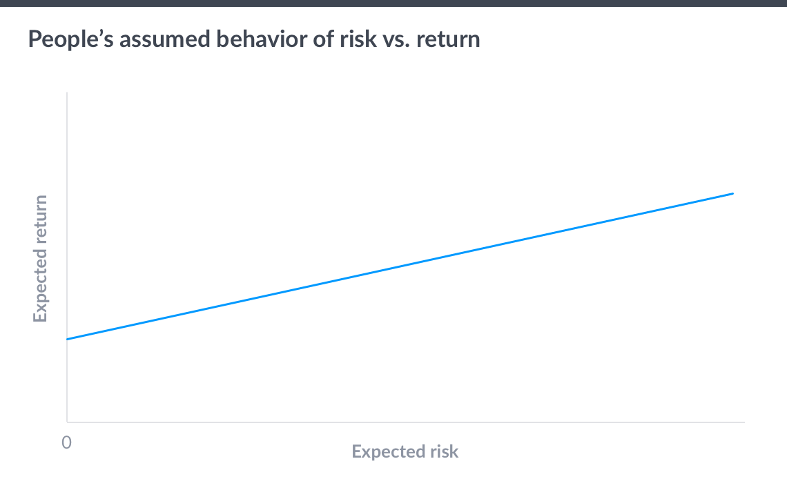 Risk-return-assumptions