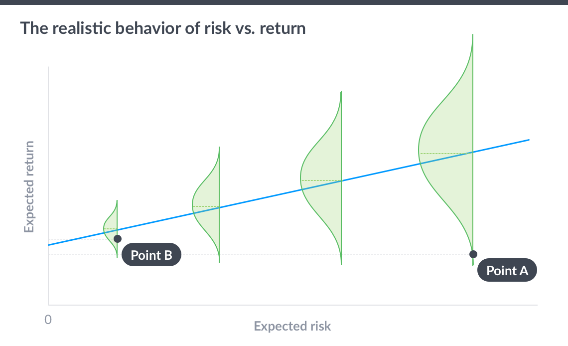 Risk-return-realistic