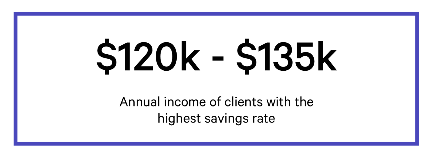 Annual income of clients with the highest savings rate