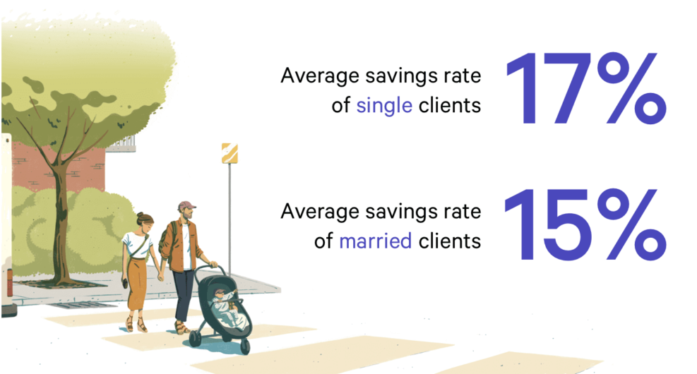Average savings rate of married vs single clients