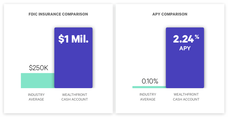 Wealthfront vs Industry Average