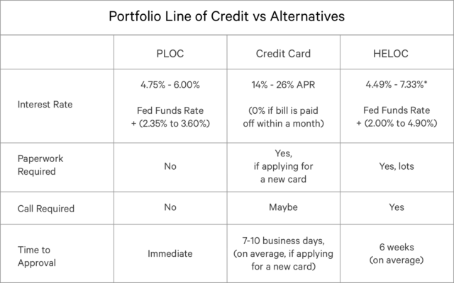 Our Portfolio Line of Credit Is Fast, Easy — And Now Available To